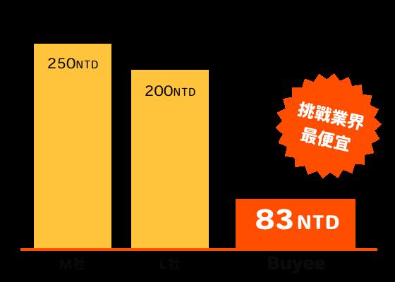 M社=250NTD L社=200NTD Buyee=85NTD 業界最便宜