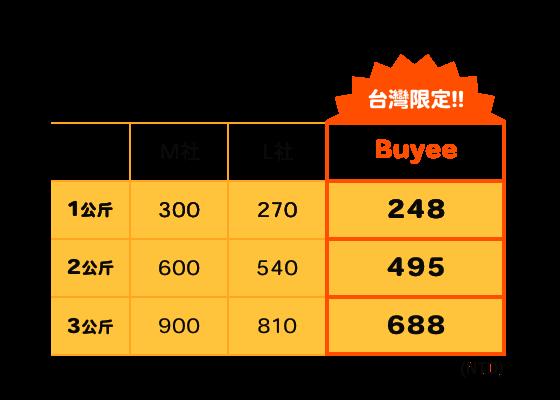 Buyee 1公斤=238NTD 台灣限定