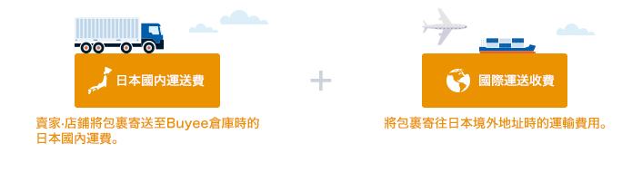 日本國内運送費 + 國際運送費