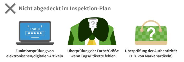 Vom Inspektionsplan nicht abgedeckte Situationen